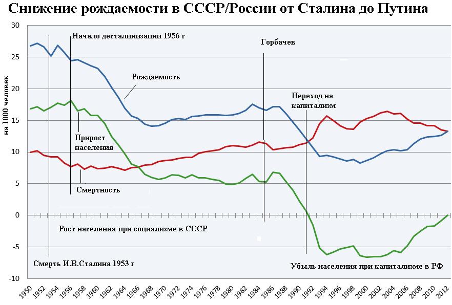 Снижение рождаемости в СССР/России от Сталина до Путина